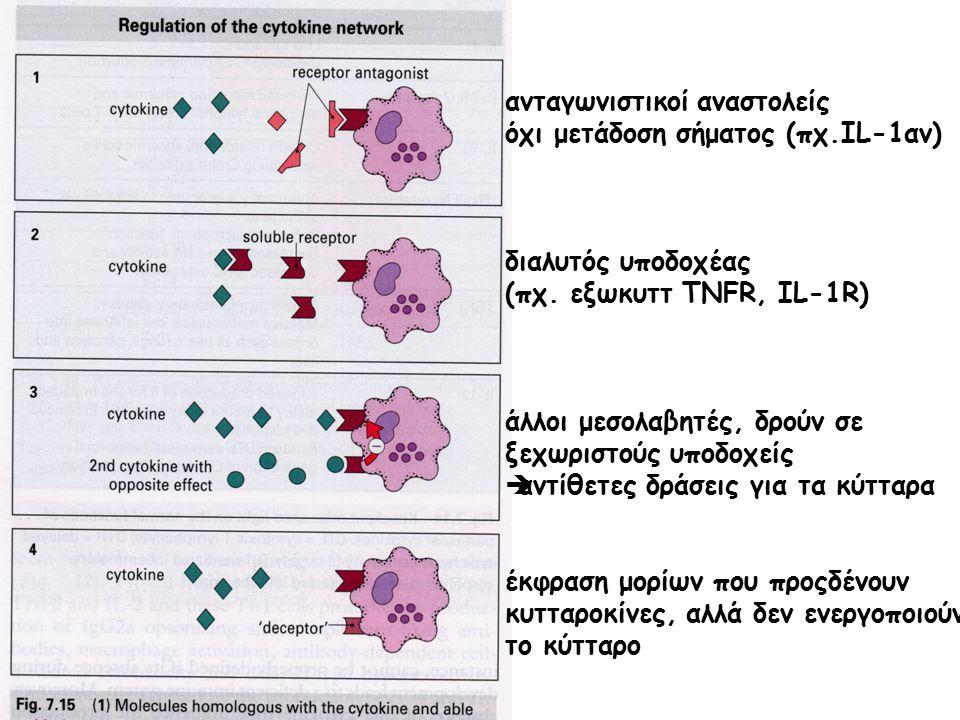 ανταγωνιστικοί αναστολείς όχι μετάδοση σήματος (πχ.IL-1αν) διαλυτός υποδοχέας (πχ. εξωκυττ TNFR, IL-1R) άλλοι μεσολαβητές, δρούν σε ξεχωριστούς υποδοχ