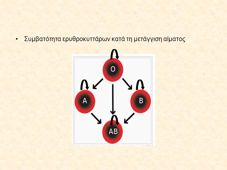 Συμβατότητα ερυθροκυττάρων κατά τη μετάγγιση αίματος