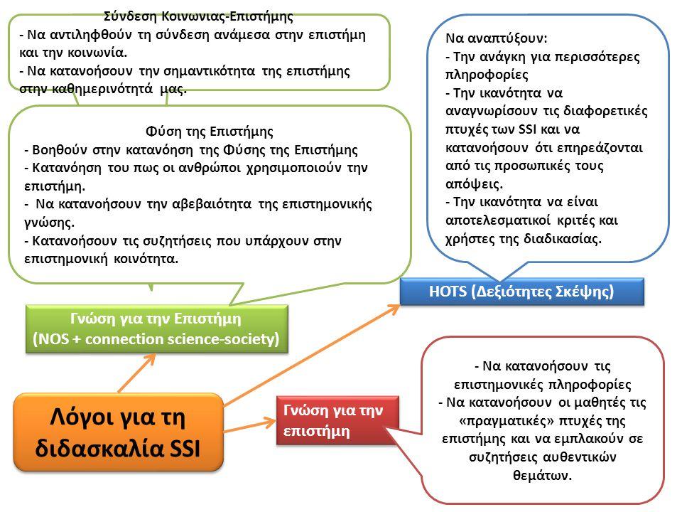 Γνώση για την επιστήμη Λόγοι για τη διδασκαλία SSI Γνώση για την Επιστήμη (NOS + connection science-society) Γνώση για την Επιστήμη (NOS + connection