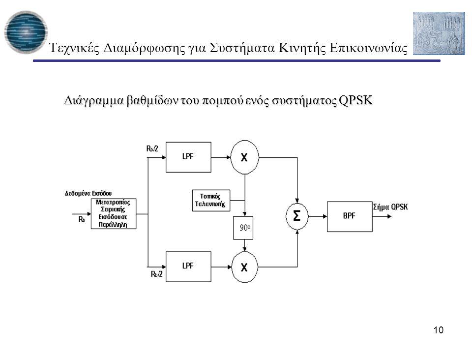 10 Τεχνικές Διαμόρφωσης για Συστήματα Κινητής Επικοινωνίας Διάγραμμα βαθμίδων του πομπού ενός συστήματος QPSK Διάγραμμα βαθμίδων του πομπού ενός συστή