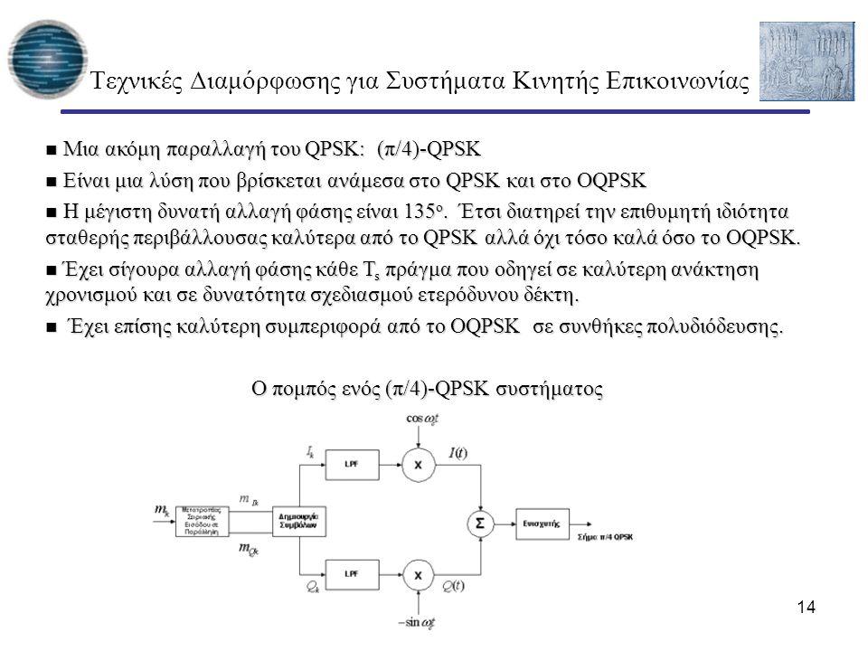 14 Τεχνικές Διαμόρφωσης για Συστήματα Κινητής Επικοινωνίας Μια ακόμη παραλλαγή του QPSK: (π/4)-QPSK Μια ακόμη παραλλαγή του QPSK: (π/4)-QPSK Είναι μια