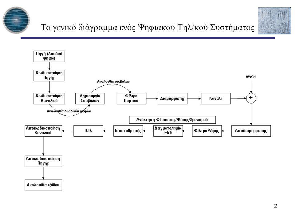 2 Tο γενικό διάγραμμα ενός Ψηφιακού Τηλ/κού Συστήματος