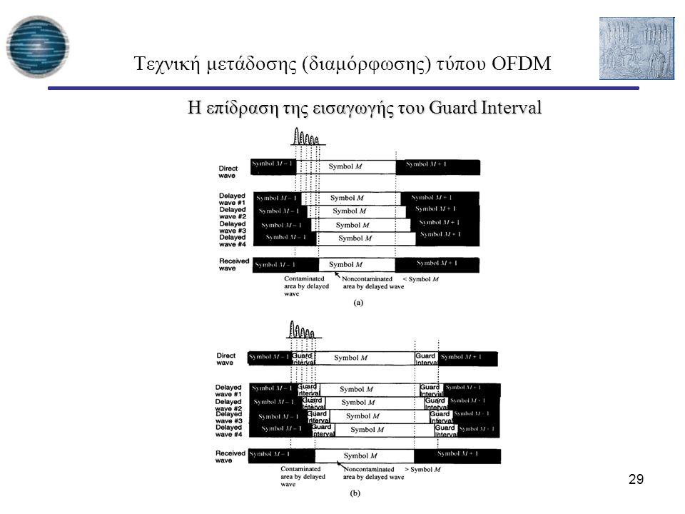 29 Τεχνική μετάδοσης (διαμόρφωσης) τύπου OFDM Η επίδραση της εισαγωγής του Guard Interval Η επίδραση της εισαγωγής του Guard Interval