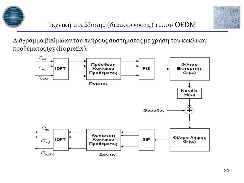 31 Διάγραμμα βαθμίδων του πλήρους συστήματος με χρήση του κυκλικού προθέματος (cyclic prefix). Τεχνική μετάδοσης (διαμόρφωσης) τύπου OFDM