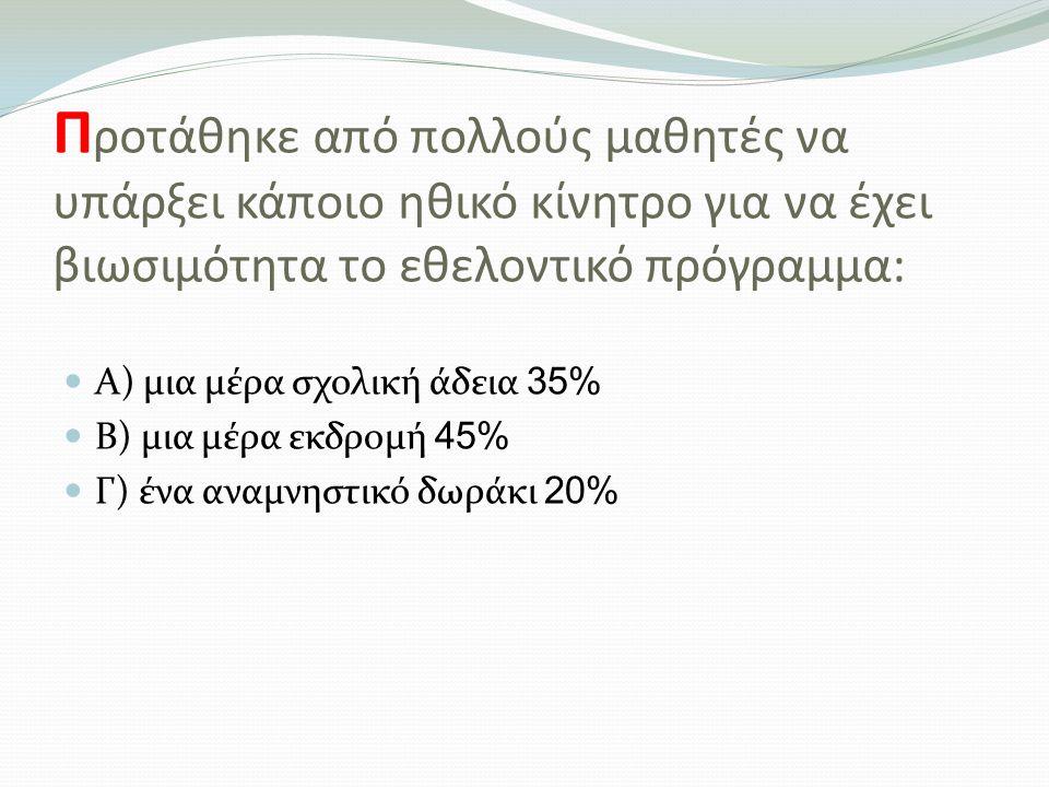 Π ροτάθηκε από πολλούς μαθητές να υπάρξει κάποιο ηθικό κίνητρο για να έχει βιωσιμότητα το εθελοντικό πρόγραμμα: Α) μια μέρα σχολική άδεια 35% Β) μια μέρα εκδρομή 45% Γ) ένα αναμνηστικό δωράκι 20%