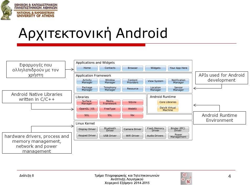 Αρχιτεκτονική Android Android Native Libraries written in C/C++ APIs used for Android development Εφαρμογές που αλληλεπιδρούν με τον χρήστη Android Ru