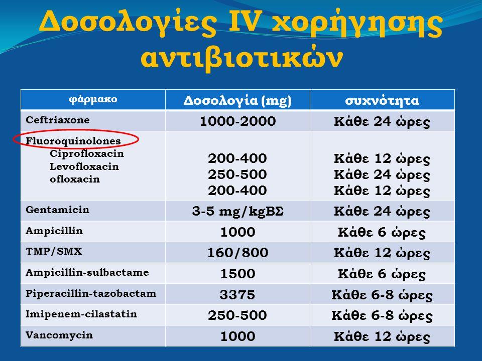 Δοσολογίες IV χορήγησης αντιβιοτικών φάρμακο Δοσολογία (mg)συχνότητα Ceftriaxone 1000-2000Κάθε 24 ώρες Fluoroquinolones Ciprofloxacin Levofloxacin ofl