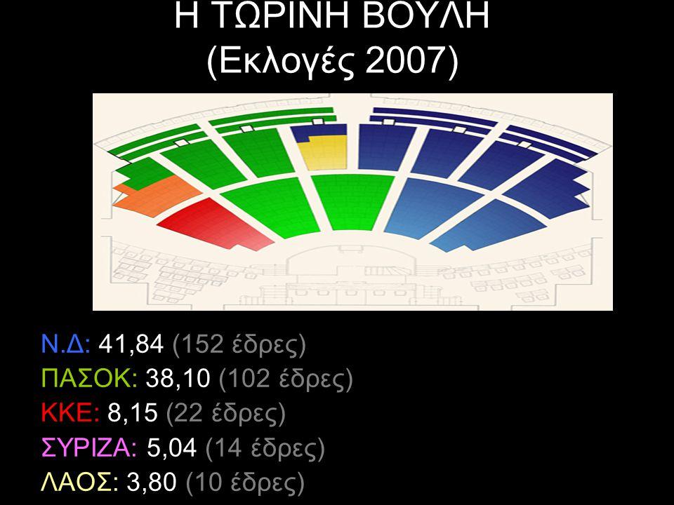Η ΤΩΡΙΝΗ ΒΟΥΛΗ (Εκλογές 2007) Ν.Δ: 41,84 (152 έδρες) ΠΑΣΟΚ: 38,10 (102 έδρες) ΚΚΕ: 8,15 (22 έδρες) ΣΥΡΙΖΑ: 5,04 (14 έδρες) ΛΑΟΣ: 3,80 (10 έδρες)