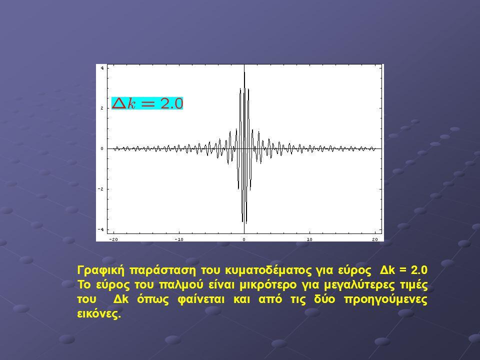 Γραφική παράσταση του κυματοδέματος για εύρος Δk = 2.0 Το εύρος του παλμού είναι μικρότερο για μεγαλύτερες τιμές του Δk όπως φαίνεται και από τις δύο