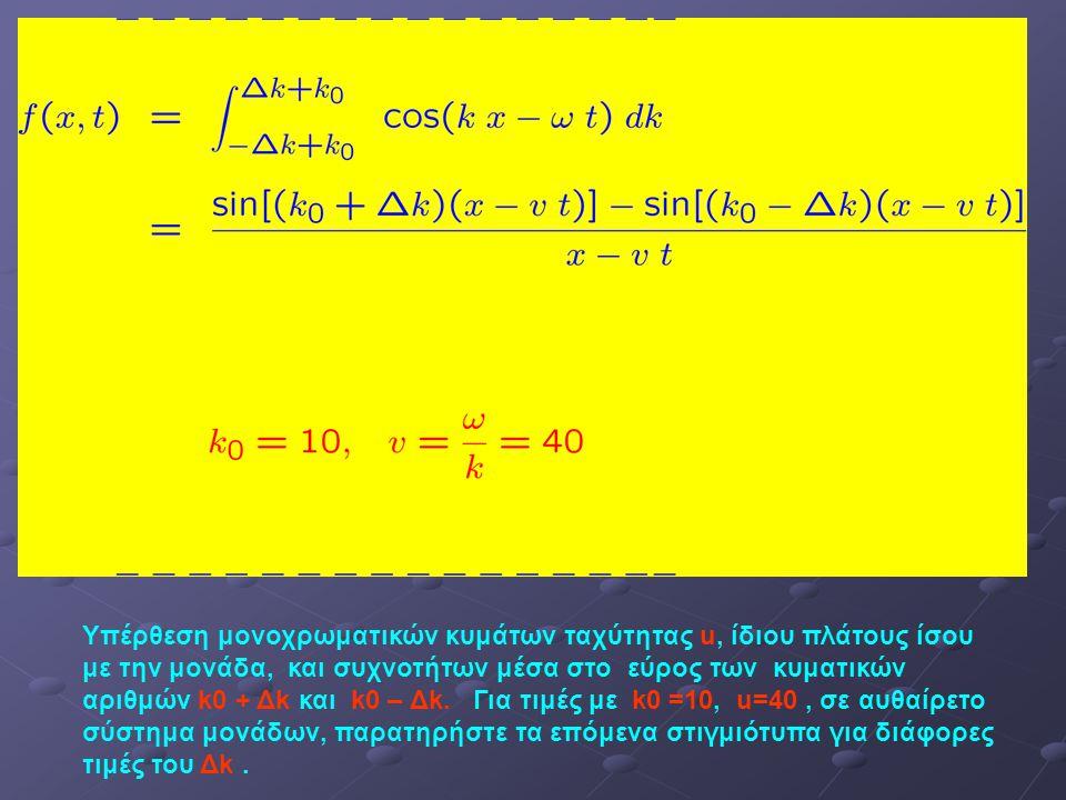 Υπέρθεση μονοχρωματικών κυμάτων ταχύτητας u, ίδιου πλάτους ίσου με την μονάδα, και συχνοτήτων μέσα στο εύρος των κυματικών αριθμών k0 + Δk και k0 – Δk.
