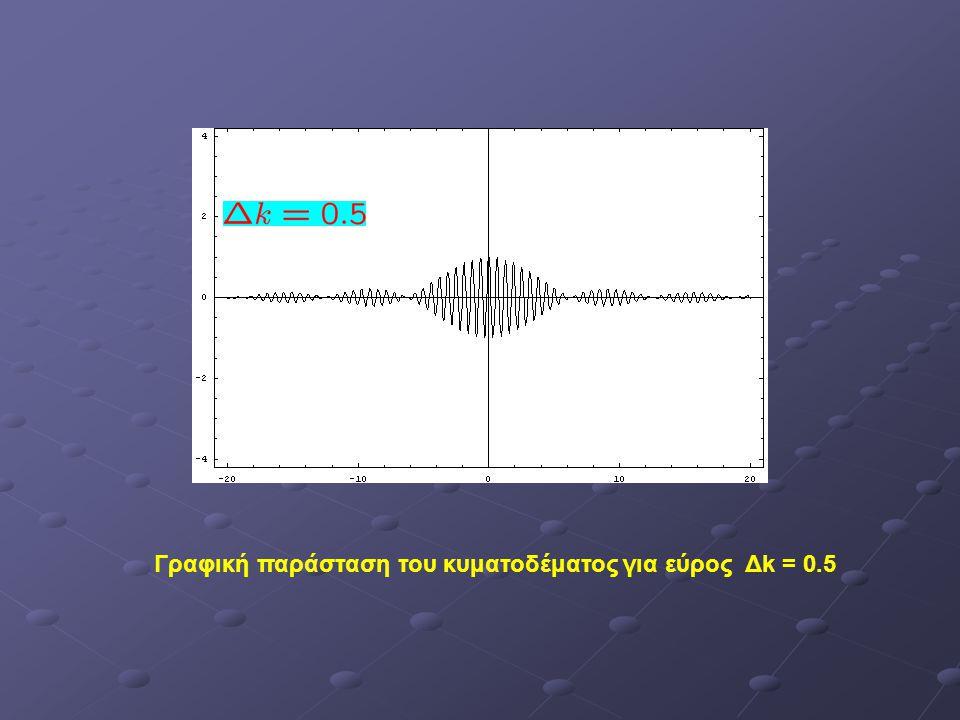 Γραφική παράσταση του κυματοδέματος για εύρος Δk = 0.5