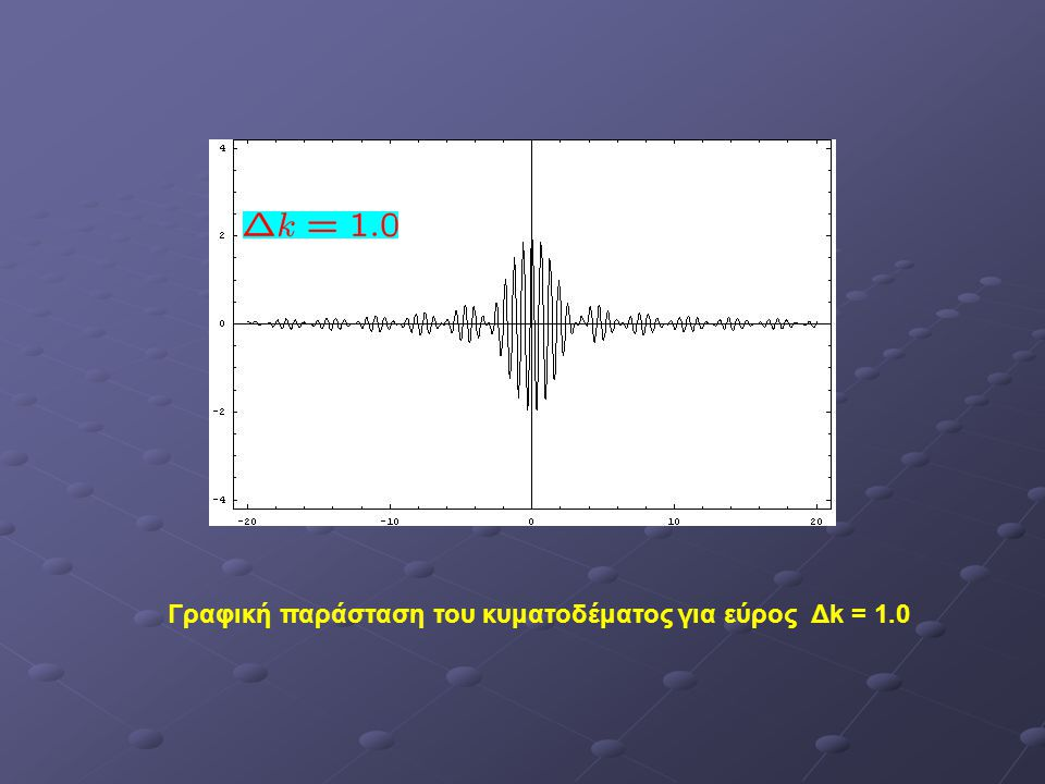 Γραφική παράσταση του κυματοδέματος για εύρος Δk = 2.0 Το εύρος του παλμού είναι μικρότερο για μεγαλύτερες τιμές του Δk όπως φαίνεται και από τις δύο προηγούμενες εικόνες.