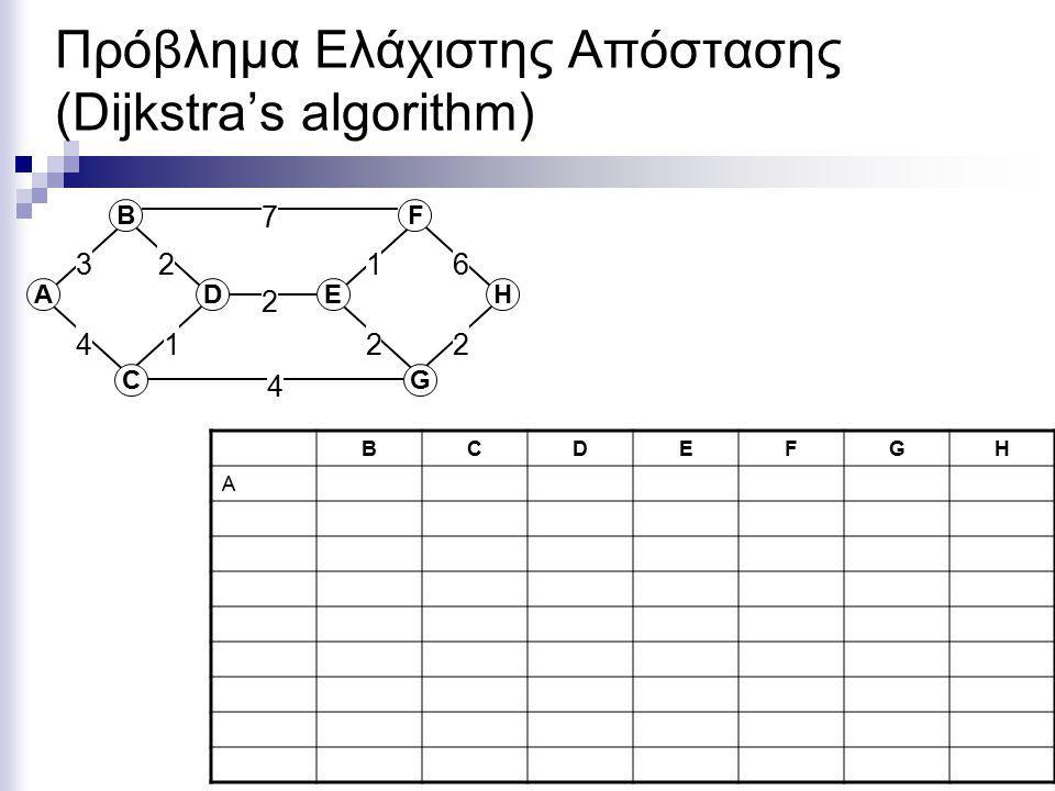 Πρόβλημα Ελάχιστης Απόστασης (Dijkstra's algorithm) ΑD C B EH G F 2 7 4 361 2 12 4 2 BCDEFGH A