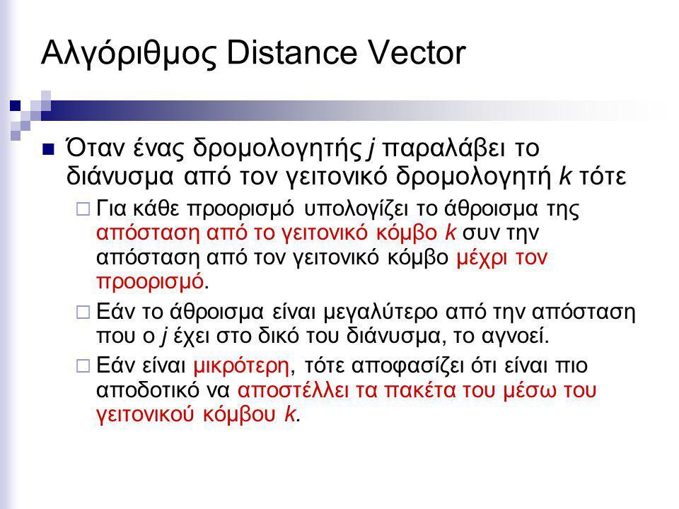 Αλγόριθμος Distance Vector Όταν ένας δρομολογητής j παραλάβει το διάνυσμα από τον γειτονικό δρομολογητή k τότε  Για κάθε προορισμό υπολογίζει το άθροισμα της απόσταση από το γειτονικό κόμβο k συν την απόσταση από τον γειτονικό κόμβο μέχρι τον προορισμό.