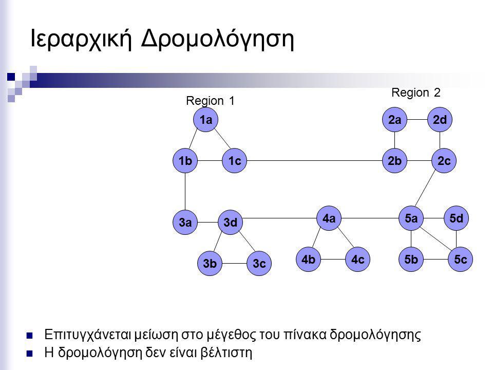 Ιεραρχική Δρομολόγηση 1b1b1c1c 1a1a 3b3c 3d3a 2b2c 2d2a 4b4c 4a 5b5c 5d5a Region 1 Region 2 Επιτυγχάνεται μείωση στο μέγεθος του πίνακα δρομολόγησης Η δρομολόγηση δεν είναι βέλτιστη
