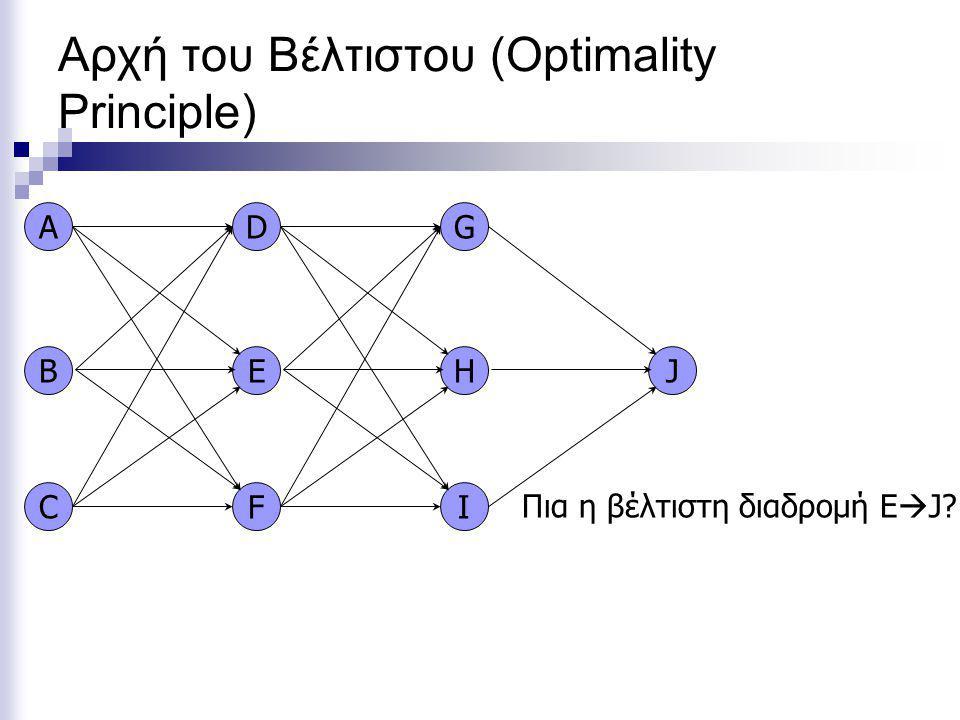 Αρχή του Βέλτιστου (Optimality Principle) A C B G I H D F EJ Πια η βέλτιστη διαδρομή E  J