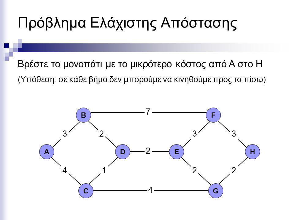 Πρόβλημα Ελάχιστης Απόστασης ΑD C B EH G F 2 7 4 333 2 12 4 2 Βρέστε το μονοπάτι με το μικρότερο κόστος από A στο H (Υπόθεση: σε κάθε βήμα δεν μπορούμε να κινηθούμε προς τα πίσω)