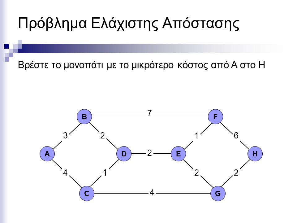 Πρόβλημα Ελάχιστης Απόστασης ΑD C B EH G F 2 7 4 361 2 12 4 2 Βρέστε το μονοπάτι με το μικρότερο κόστος από A στο H
