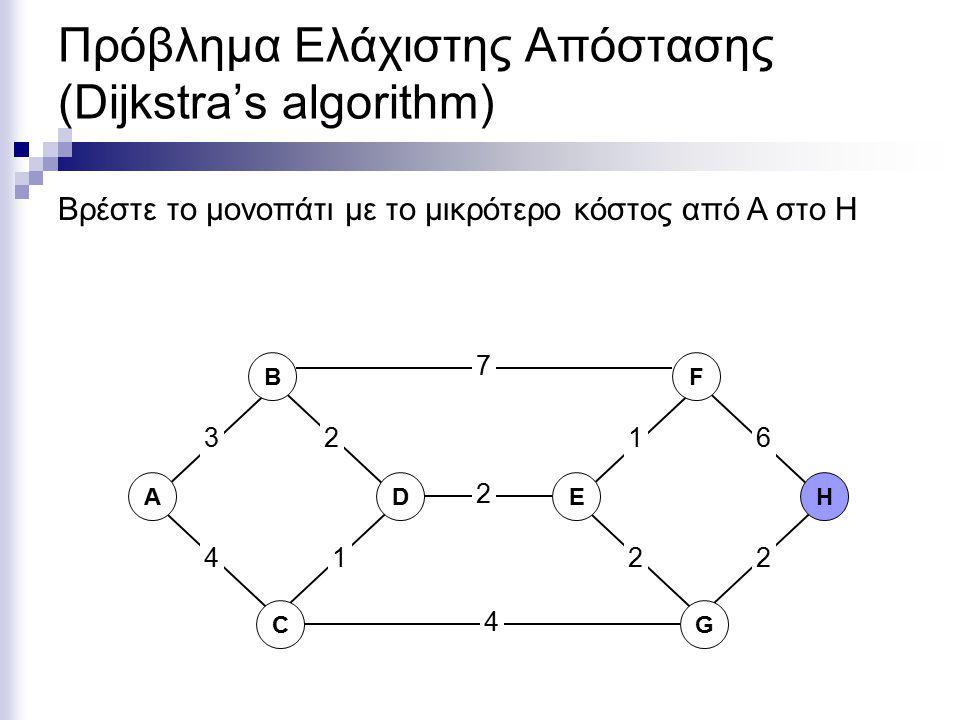 Πρόβλημα Ελάχιστης Απόστασης (Dijkstra's algorithm) ΑD C B EH G F 2 7 4 361 2 12 4 2 Βρέστε το μονοπάτι με το μικρότερο κόστος από A στο H