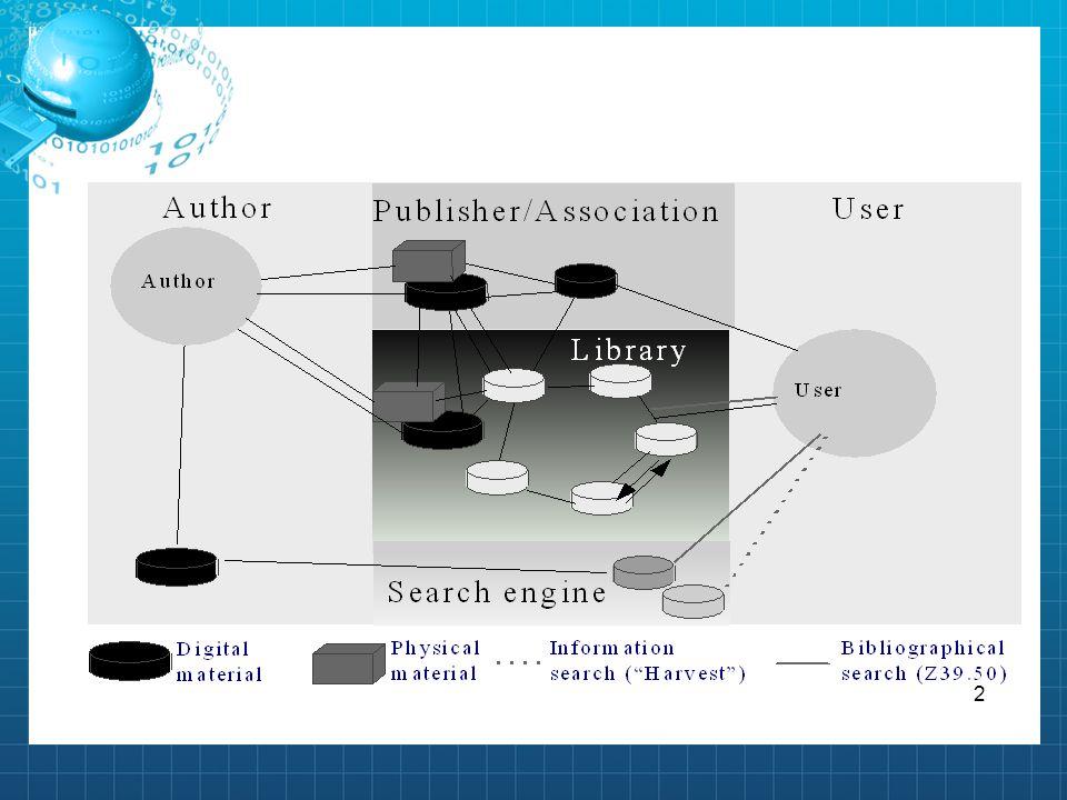 3 Ψηφιακές Βιβλιοθήκες Οι ψηφιακές βιβλιοθήκες είναι οργανισμοί που συντηρούν τις π ηγές, συμπεριλαμβανομένου του εξειδικευμένου προσωπικο ύ, για να επιλέξουν, να κατασκευάσουν, να προσφέρουν διανο ητική πρόσβαση, να ερμηνεύσουν, να διανείμουν, να διατηρήσο υν την ακεραιότητα, και να εγγυηθούν τη συνέχεια στο χρό νο των συλλογών των ψηφιακών εργασιών έτσι ώστε να είνα ι αναγνώσιμες και οικονομικά διαθέσιμες προς χρήση από μια καθορισμένη κοινότητα ή ένα σύνολο κοινοτήτων.