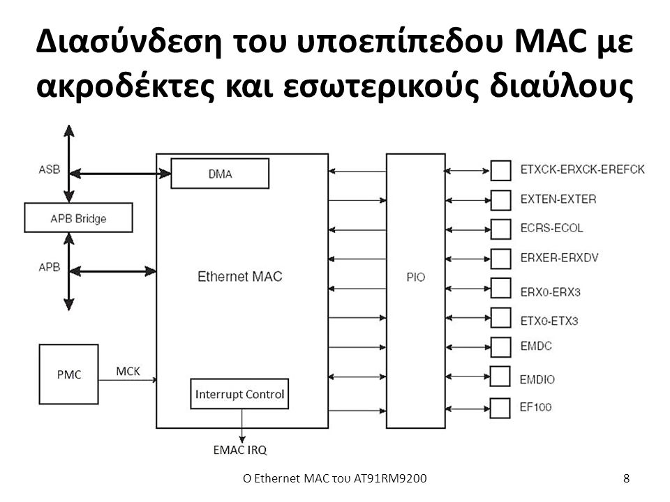 Διασύνδεση του υποεπίπεδου MAC με ακροδέκτες και εσωτερικούς διαύλους Ο Ethernet MAC του AT91RM92008