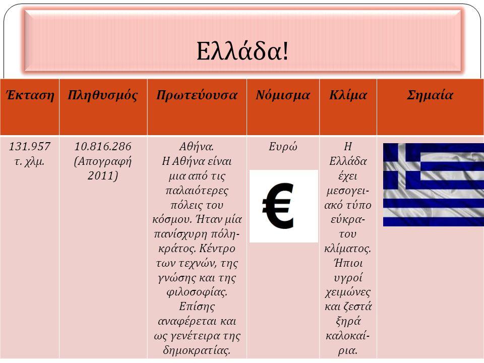 Ελλάδα ! ΈκτασηΠληθυσμόςΠρωτεύουσαΝόμισμαΚλίμαΣημαία 131.957 τ. χλμ. 10.816.286 ( Απογραφή 2011) Αθήνα. Η Αθήνα είναι μια από τις παλαιότερες πόλεις τ