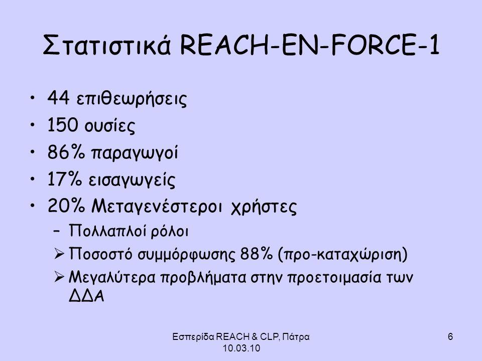Εσπερίδα REACH & CLP, Πάτρα 10.03.10 6 Στατιστικά REACH-EN-FORCE-1 44 επιθεωρήσεις 150 ουσίες 86% παραγωγοί 17% εισαγωγείς 20% Μεταγενέστεροι χρήστες –Πολλαπλοί ρόλοι  Ποσοστό συμμόρφωσης 88% (προ-καταχώριση)  Μεγαλύτερα προβλήματα στην προετοιμασία των ΔΔΑ