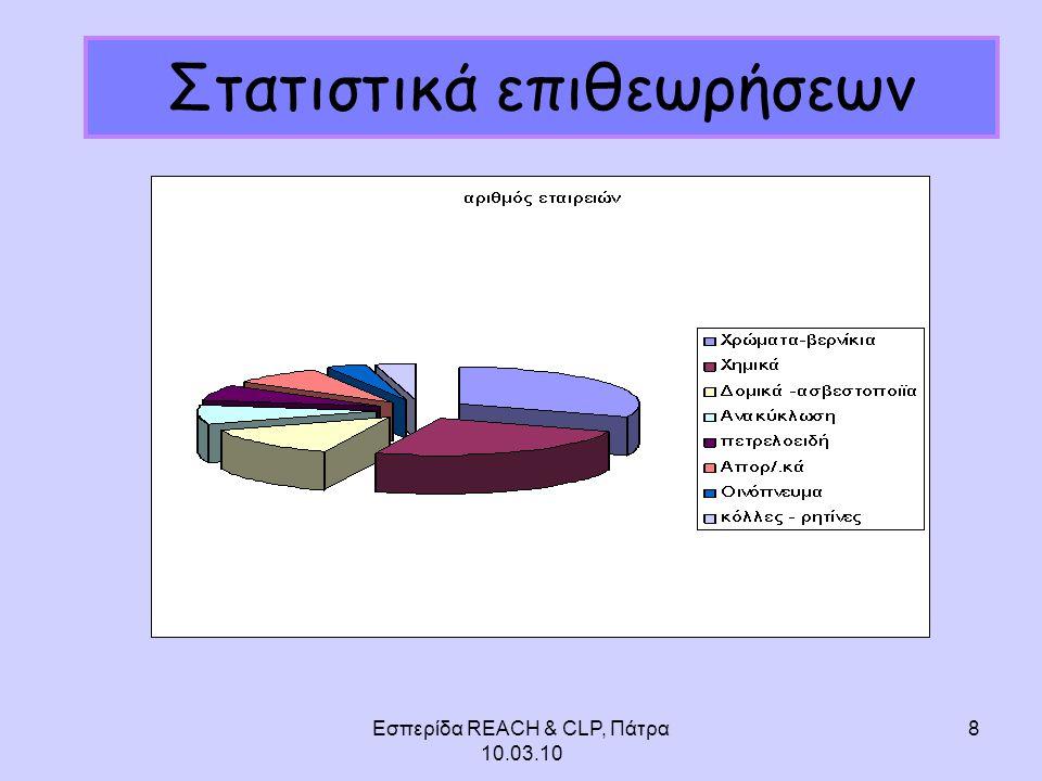Εσπερίδα REACH & CLP, Πάτρα 10.03.10 8 Στατιστικά επιθεωρήσεων