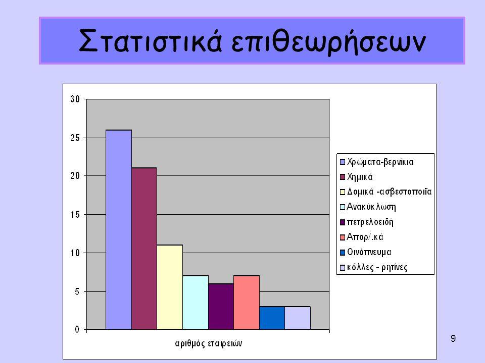 Εσπερίδα REACH & CLP, Πάτρα 10.03.10 9 Στατιστικά επιθεωρήσεων