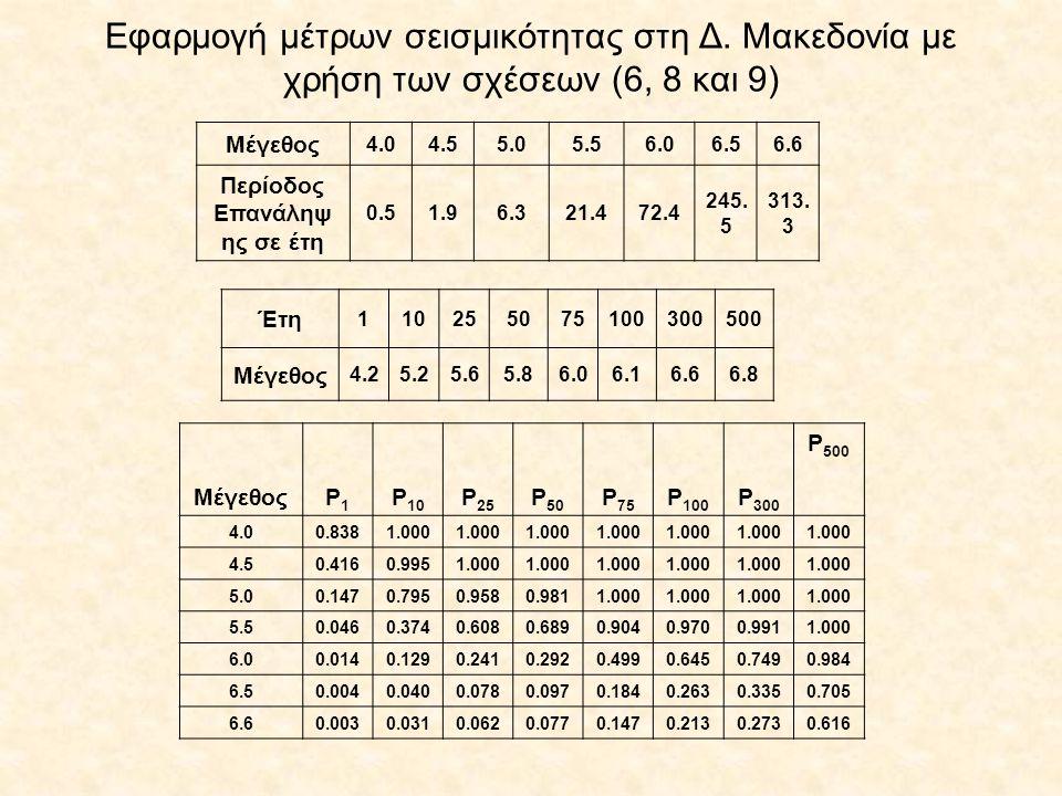 Εφαρμογή μέτρων σεισμικότητας στη Δ. Μακεδονία με χρήση των σχέσεων (6, 8 και 9) Μέγεθος 4.04.55.05.56.06.56.6 Περίοδος Επανάληψ ης σε έτη 0.51.96.321