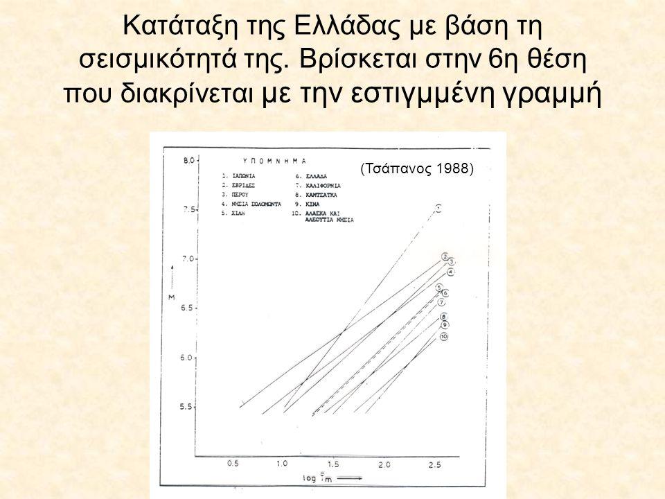 Κατάταξη της Ελλάδας με βάση τη σεισμικότητά της. Βρίσκεται στην 6η θέση που διακρίνεται με την εστιγμμένη γραμμή (Τσάπανος 1988)