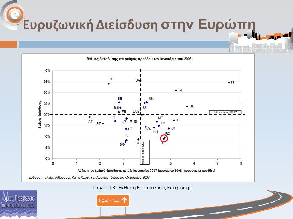 Ευρυζωνική Διείσδυση στην Ευρώπη Πηγή : 13 η Έκθεση Ευρωπαϊκής Επιτροπής