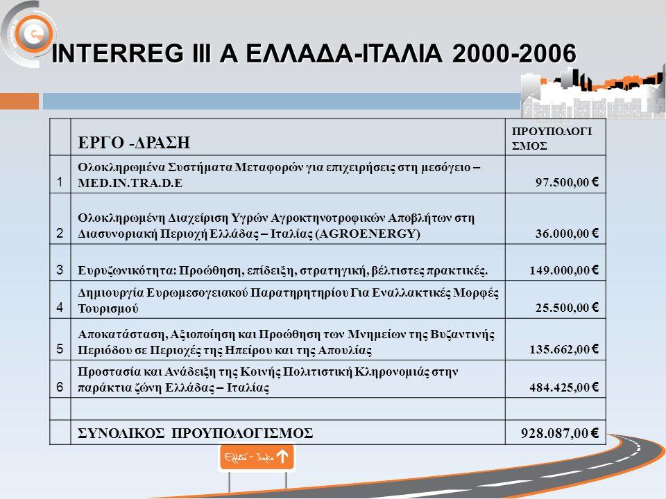 INTERREG III Α ΕΛΛΑΔΑ-ΙΤΑΛΙΑ 2000-2006 ΕΡΓΟ -ΔΡΑΣΗ ΠΡΟΥΠΟΛΟΓΙ ΣΜΟΣ 1 Ολοκληρωμένα Συστήματα Μεταφορών για επιχειρήσεις στη μεσόγειο – MED.IN.TRA.D.E 97.500,00 € 2 Ολοκληρωμένη Διαχείριση Υγρών Αγροκτηνοτροφικών Αποβλήτων στη Διασυνοριακή Περιοχή Ελλάδας – Ιταλίας (AGROENERGY)36.000,00 € 3 Ευρυζωνικότητα: Προώθηση, επίδειξη, στρατηγική, βέλτιστες πρακτικές.