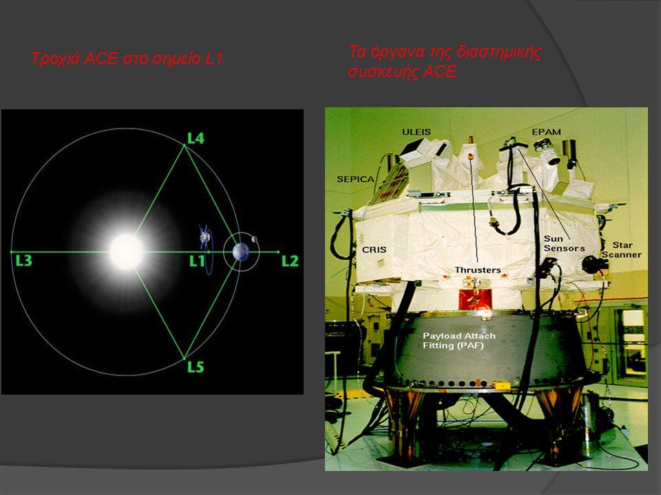 Τροχιά ACE στο σημείο L1 Τα όργανα της διαστημικής συσκευής ACE
