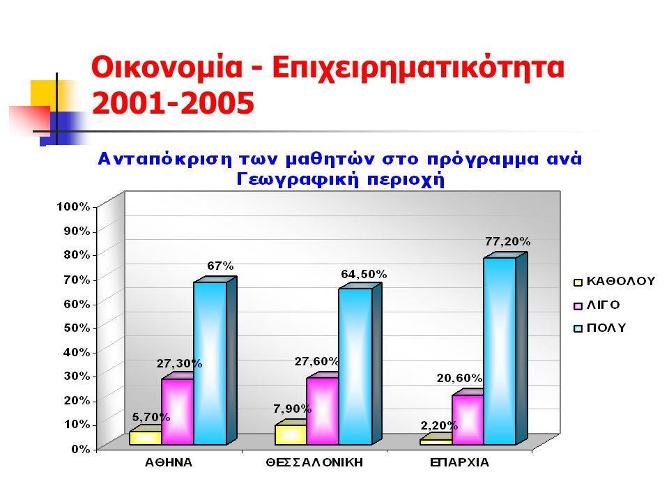 Οικονομία - Επιχειρηματικότητα 2001-2005