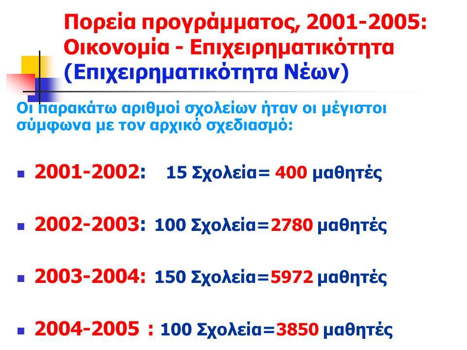 Πορεία προγράμματος, 2001-2005: Οικονομία - Επιχειρηματικότητα (Επιχειρηματικότητα Νέων) Οι παρακάτω αριθμοί σχολείων ήταν οι μέγιστοι σύμφωνα με τον αρχικό σχεδιασμό: 2001-2002: 15 Σχολεία= 400 μαθητές 2002-2003: 100 Σχολεία=2780 μαθητές 2003-2004: 150 Σχολεία=5972 μαθητές 2004-2005 : 100 Σχολεία=3850 μαθητές
