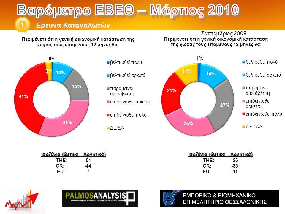 Έρευνα Καταναλωτών 1 Ισοζύγια (Θετικά – Αρνητικά ) THE: -26 GR:-38 EU:-11 Ισοζύγια (Θετικά – Αρνητικά ) THE: -51 GR:-44 EU:-7 Σεπτέμβριος 2009