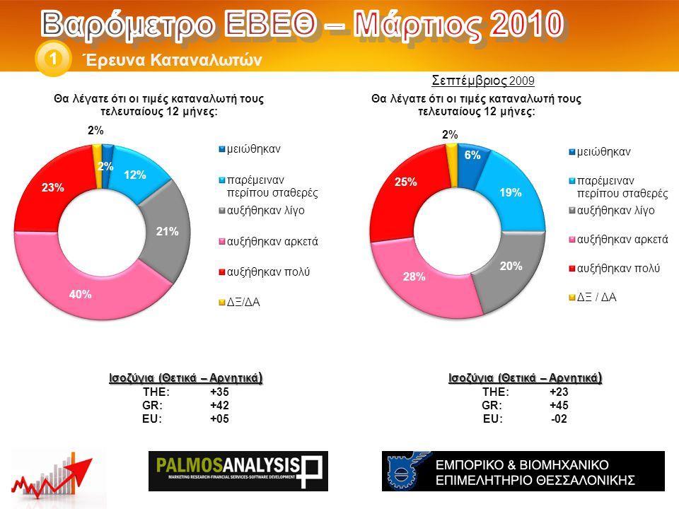 Έρευνα Καταναλωτών 1 Ισοζύγια (Θετικά – Αρνητικά ) THE: +23 GR:+45 EU:-02 Ισοζύγια (Θετικά – Αρνητικά ) THE: +35 GR:+42 EU:+05 Σεπτέμβριος 2009
