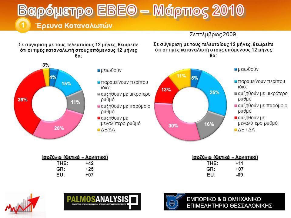 Έρευνα Καταναλωτών 1 Ισοζύγια (Θετικά – Αρνητικά ) THE: +11 GR:+07 EU:-09 Ισοζύγια (Θετικά – Αρνητικά ) THE: +42 GR:+25 EU:+07 Σεπτέμβριος 2009