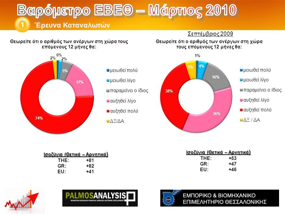 Έρευνα Καταναλωτών 1 Ισοζύγια (Θετικά – Αρνητικά ) THE: +53 GR:+47 EU:+46 Ισοζύγια (Θετικά – Αρνητικά ) THE: +81 GR:+82 EU:+41 Σεπτέμβριος 2009