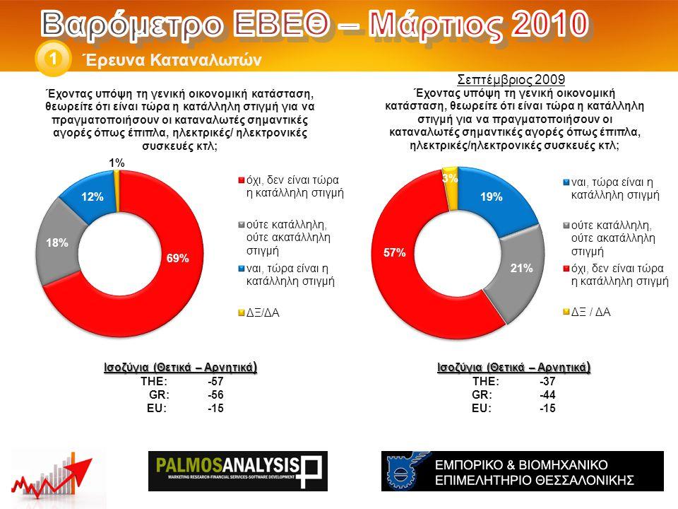 Έρευνα Καταναλωτών 1 Ισοζύγια (Θετικά – Αρνητικά ) THE: -37 GR:-44 EU:-15 Ισοζύγια (Θετικά – Αρνητικά ) THE: -57 GR: -56 EU: -15 Σεπτέμβριος 2009