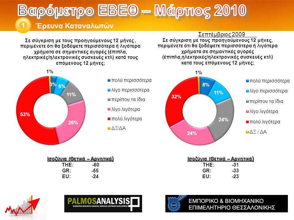 Έρευνα Καταναλωτών 1 Ισοζύγια (Θετικά – Αρνητικά ) THE: -31 GR:-33 EU:-23 Ισοζύγια (Θετικά – Αρνητικά ) THE: -60 GR:-55 EU:-24 Σεπτέμβριος 2009