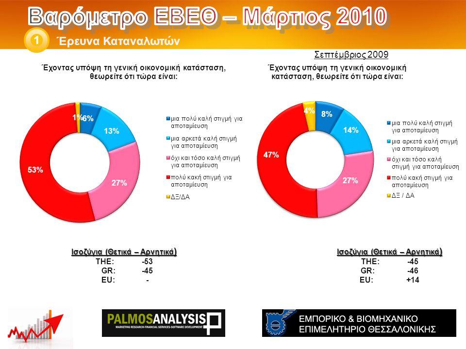 Έρευνα Καταναλωτών 1 Ισοζύγια (Θετικά – Αρνητικά ) THE: -45 GR:-46 EU:+14 Ισοζύγια (Θετικά – Αρνητικά ) THE: -53 GR: -45 EU:- Σεπτέμβριος 2009