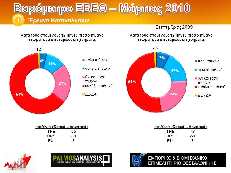 Έρευνα Καταναλωτών 1 Ισοζύγια (Θετικά – Αρνητικά ) THE: -47 GR:-50 EU:-8 Ισοζύγια (Θετικά – Αρνητικά ) THE: -65 GR:-60 EU:-5 Σεπτέμβριος 2009