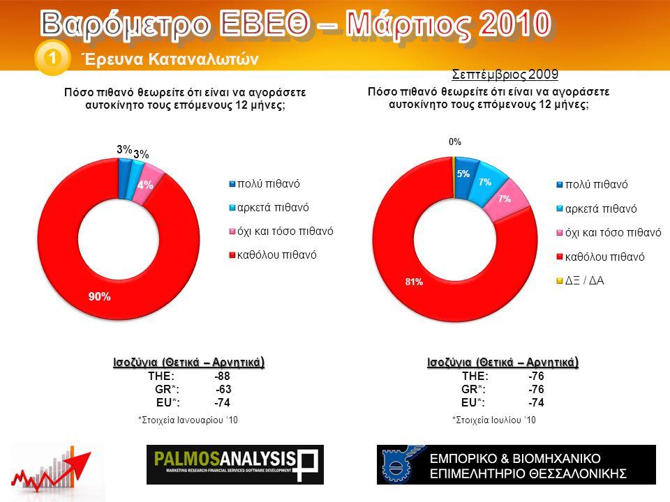 Έρευνα Καταναλωτών 1 Ισοζύγια (Θετικά – Αρνητικά ) THE: -76 GR*:-76 EU*:-74 *Στοιχεία Ιουλίου '10 Ισοζύγια (Θετικά – Αρνητικά ) THE: -88 GR*: -63 EU*:-74 *Στοιχεία Ιανουαρίου '10 Σεπτέμβριος 2009