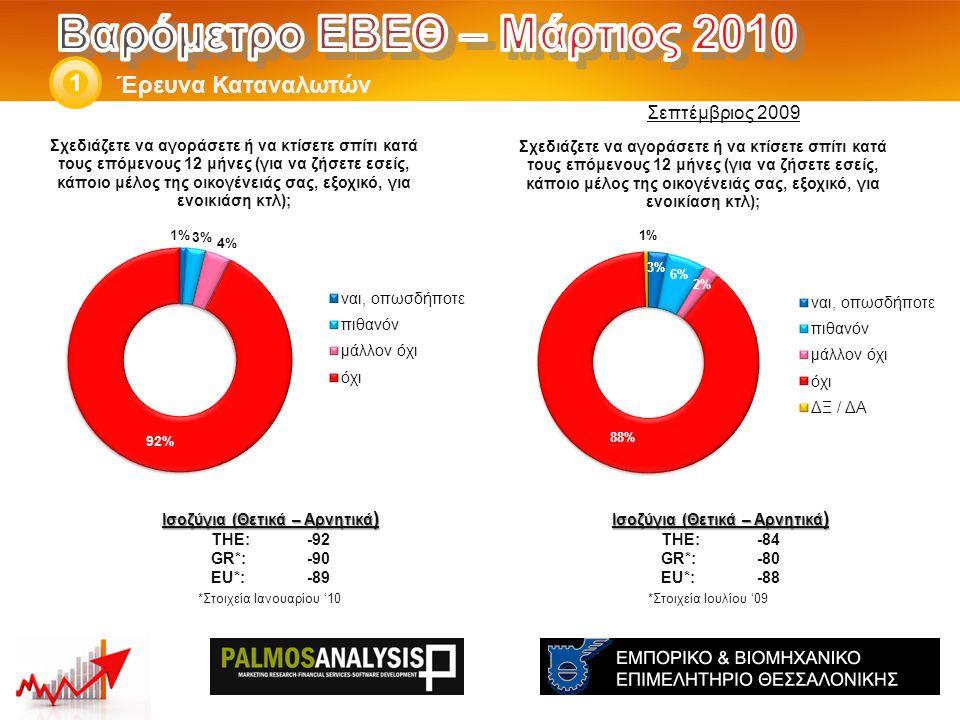 Έρευνα Καταναλωτών 1 Ισοζύγια (Θετικά – Αρνητικά ) THE: -84 GR*:-80 EU*:-88 *Στοιχεία Ιουλίου '09 Ισοζύγια (Θετικά – Αρνητικά ) THE: -92 GR*:-90 EU*:-89 *Στοιχεία Ιανουαρίου '10 Σεπτέμβριος 2009