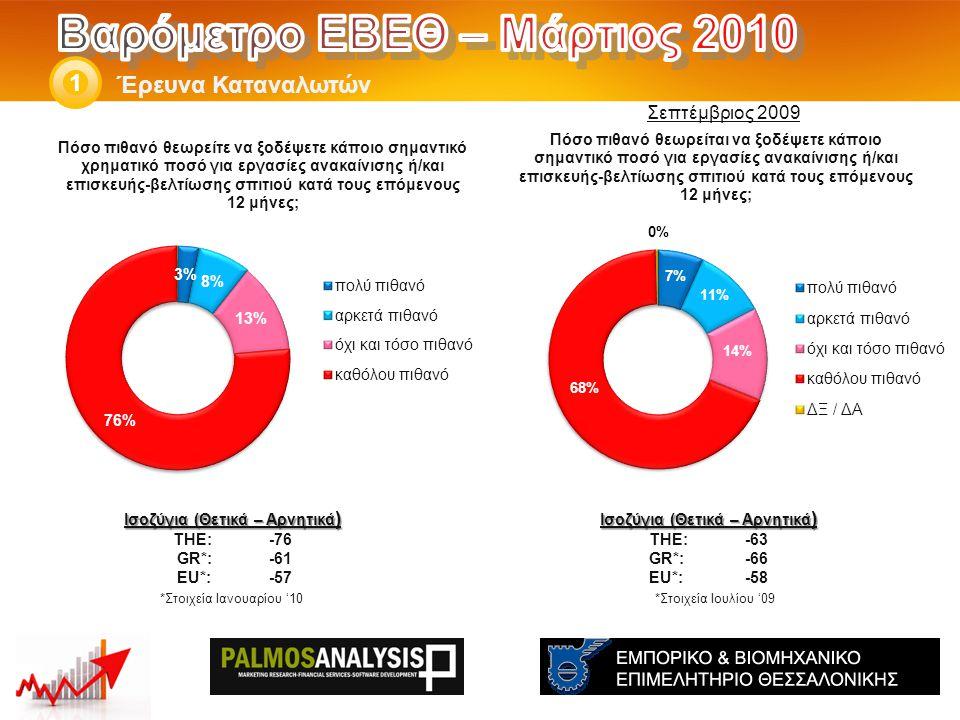 Έρευνα Καταναλωτών 1 *Στοιχεία Ιουλίου '09 Ισοζύγια (Θετικά – Αρνητικά ) THE: -63 GR*:-66 EU*:-58 *Στοιχεία Ιανουαρίου '10 Ισοζύγια (Θετικά – Αρνητικά ) THE: -76 GR*:-61 EU*:-57 Σεπτέμβριος 2009