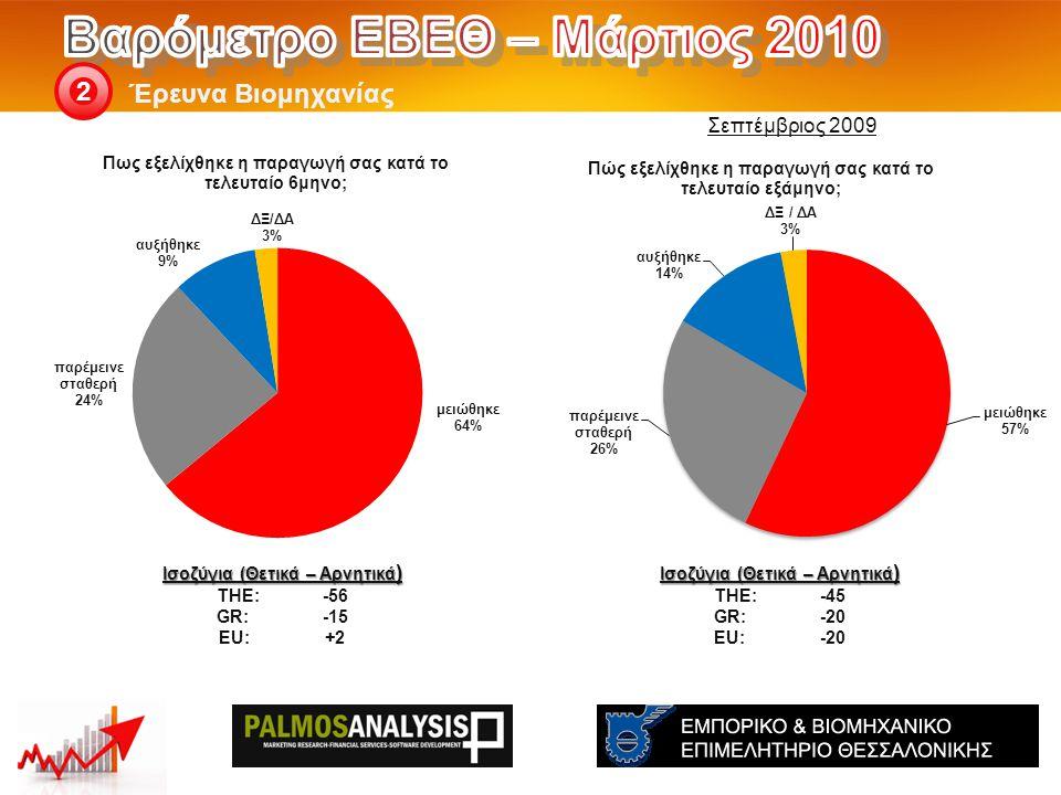 Έρευνα Βιομηχανίας 2 Ισοζύγια (Θετικά – Αρνητικά ) THE: -45 GR:-20 EU:-20 Ισοζύγια (Θετικά – Αρνητικά ) THE: -56 GR:-15 EU:+2 Σεπτέμβριος 2009