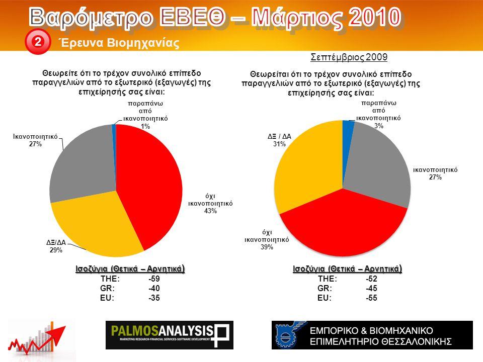 Έρευνα Βιομηχανίας 2 Ισοζύγια (Θετικά – Αρνητικά ) THE: -52 GR:-45 EU:-55 Ισοζύγια (Θετικά – Αρνητικά ) THE: -59 GR:-40 EU:-35 Σεπτέμβριος 2009