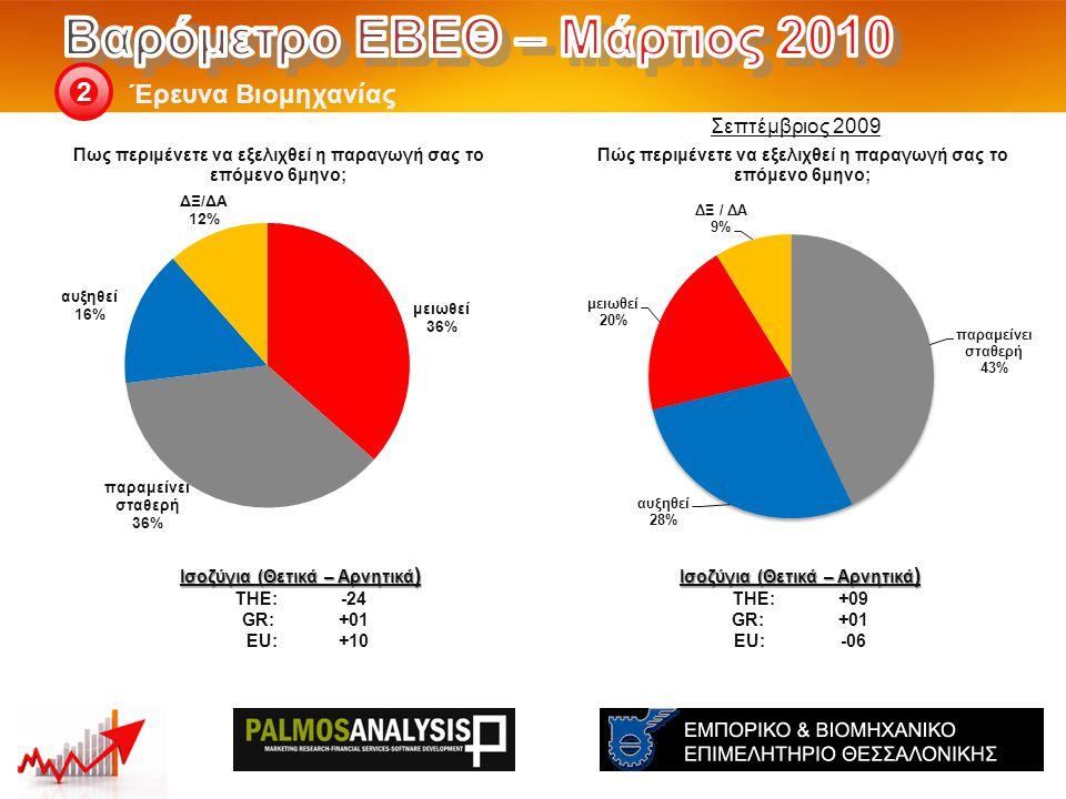 Έρευνα Βιομηχανίας 2 Ισοζύγια (Θετικά – Αρνητικά ) THE: +09 GR:+01 EU:-06 Ισοζύγια (Θετικά – Αρνητικά ) THE: -24 GR:+01 EU:+10 Σεπτέμβριος 2009